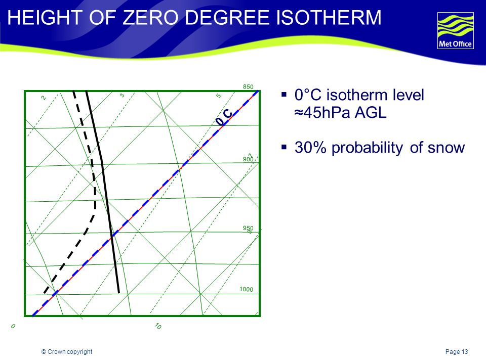 HEIGHT OF ZERO DEGREE ISOTHERM
