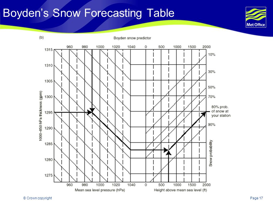 Boyden's Snow Forecasting Table