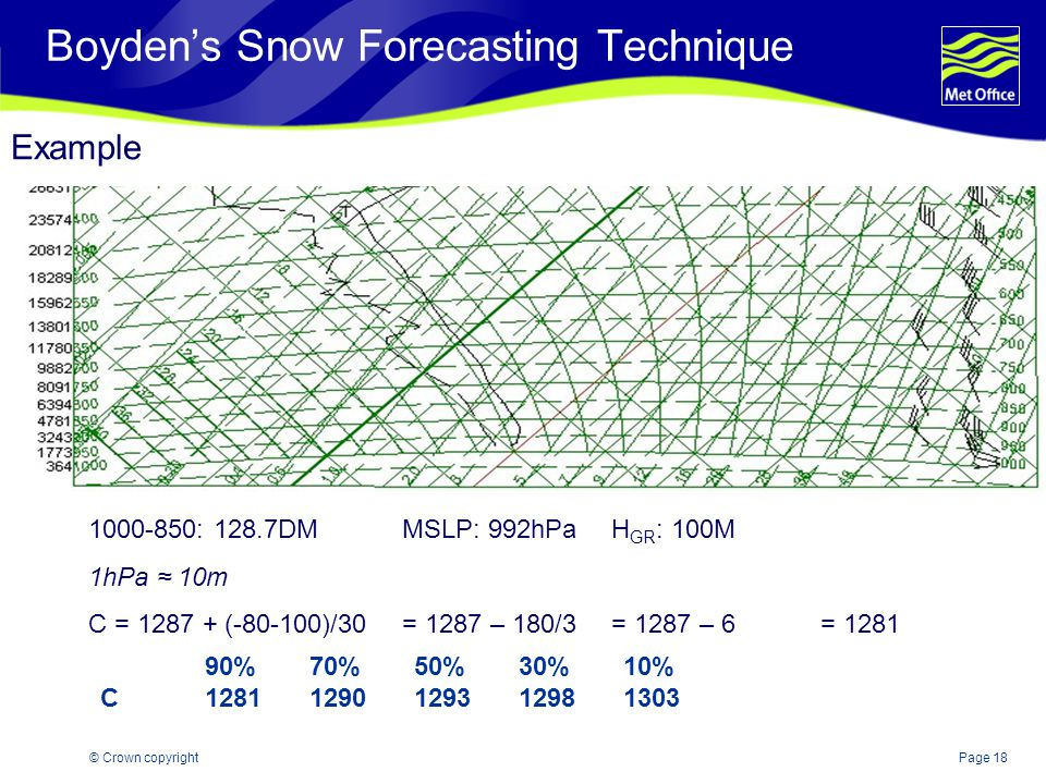 Boyden's Snow Forecasting Technique