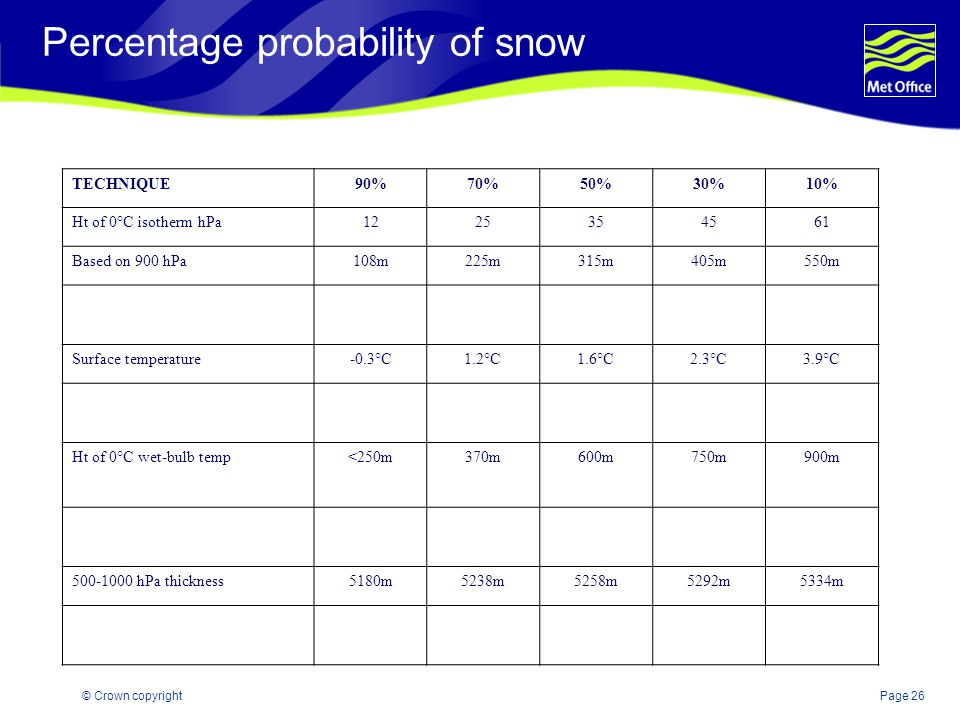 Percentage probability of snow
