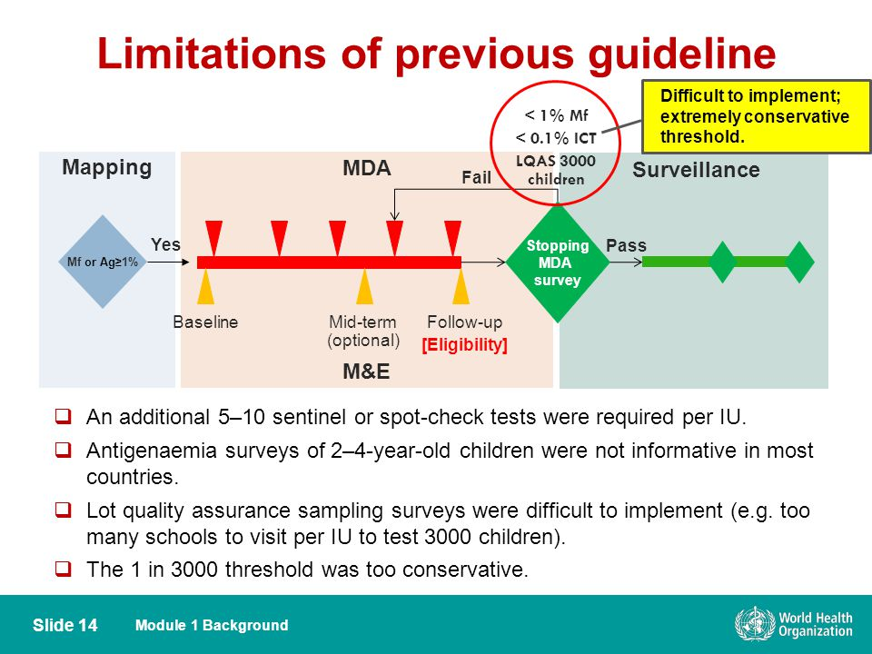 Limitations of previous guideline