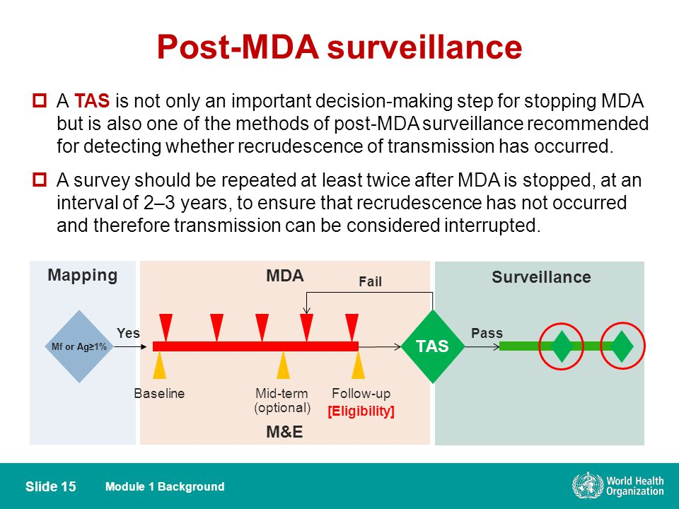 Post-MDA surveillance