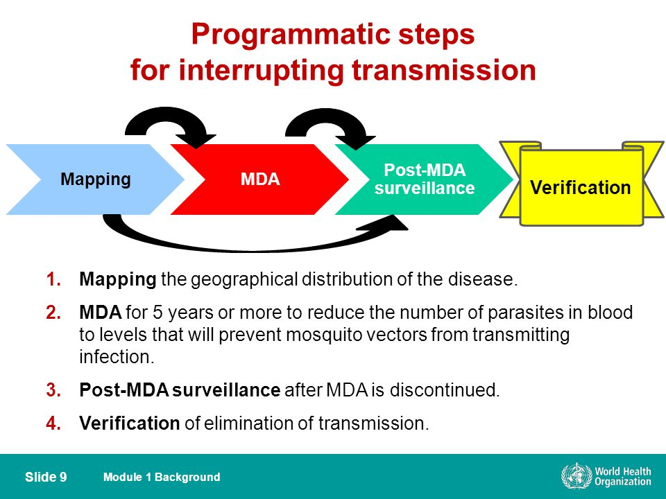 Programmatic steps for interrupting transmission