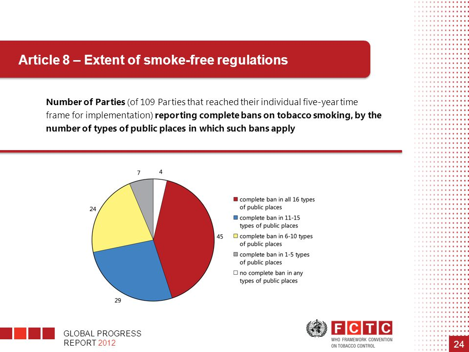 Article 8 – Extent of smoke-free regulations