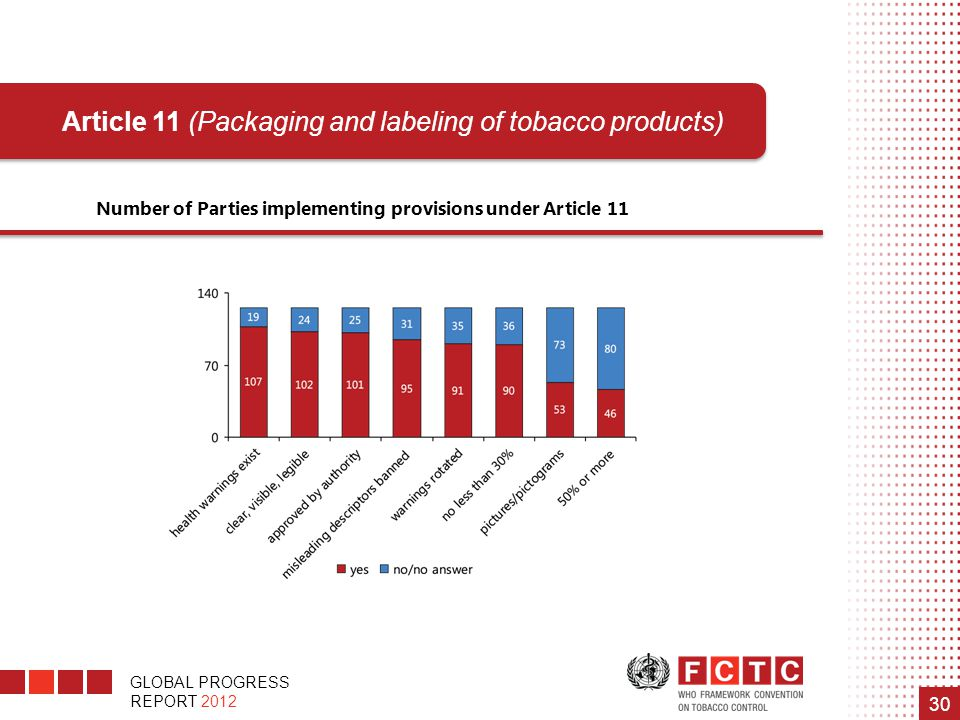 Article 11 (Packaging and labeling of tobacco products)