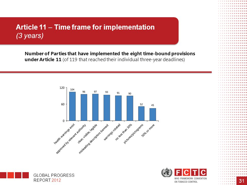 Article 11 – Time frame for implementation (3 years)