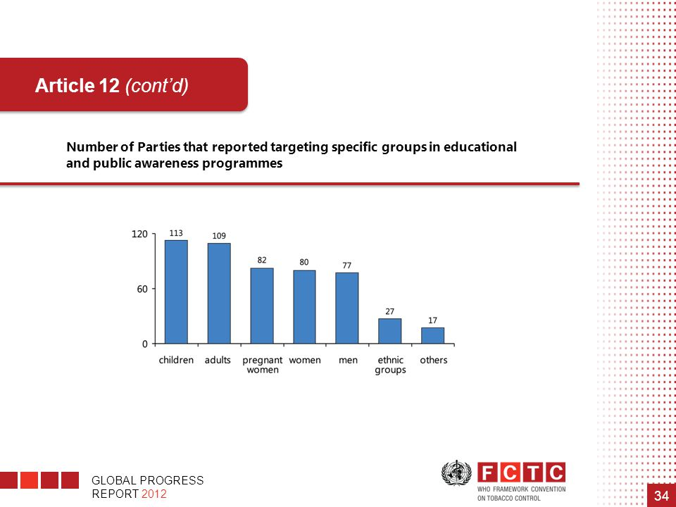 Number of Parties that reported targeting specific groups in educational