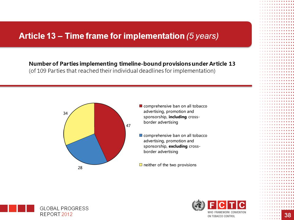 Article 13 – Time frame for implementation (5 years)