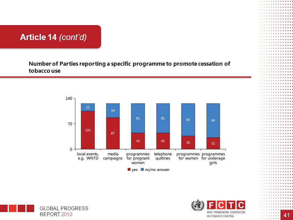 Number of Parties reporting a specific programme to promote cessation of