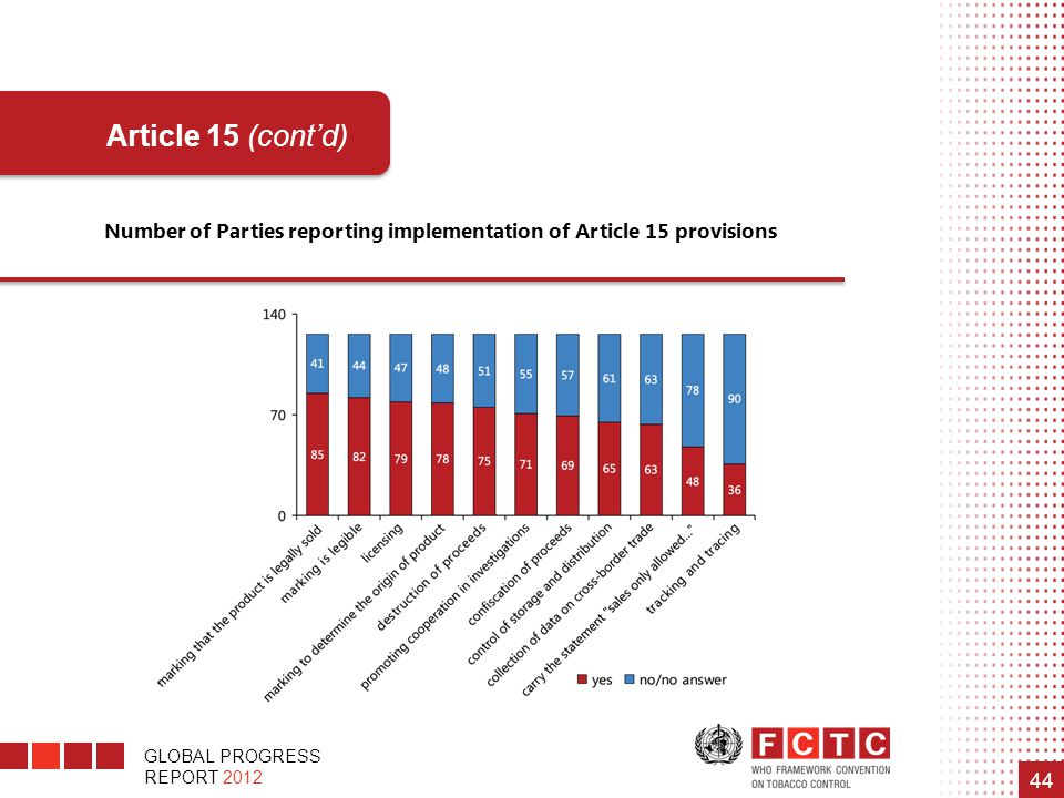 Number of Parties reporting implementation of Article 15 provisions