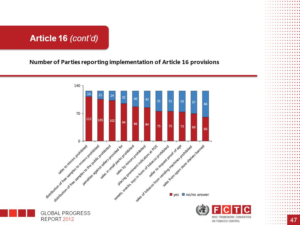 Number of Parties reporting implementation of Article 16 provisions