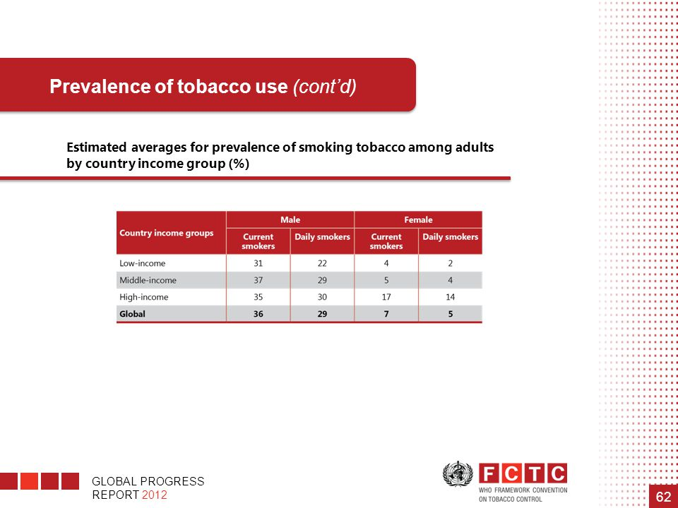 Prevalence of tobacco use (cont'd)
