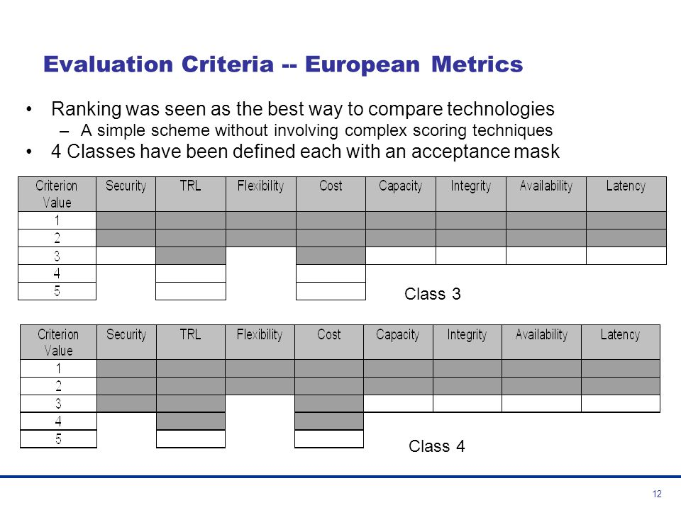 Evaluation Criteria -- European Metrics