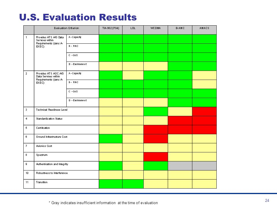 U.S. Evaluation Results * Gray indicates insufficient information at the time of evaluation