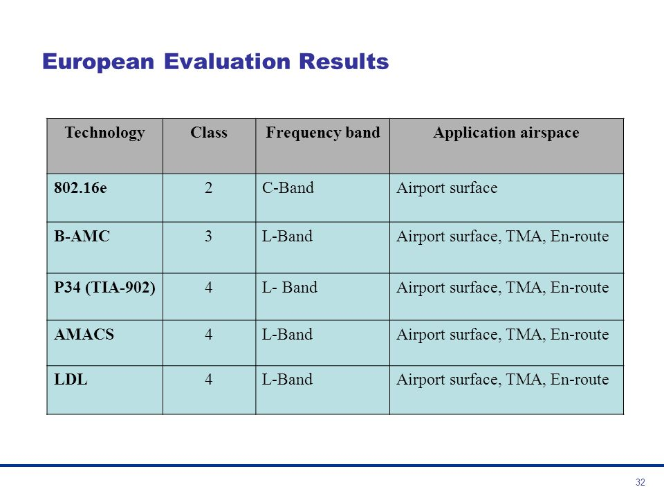 European Evaluation Results
