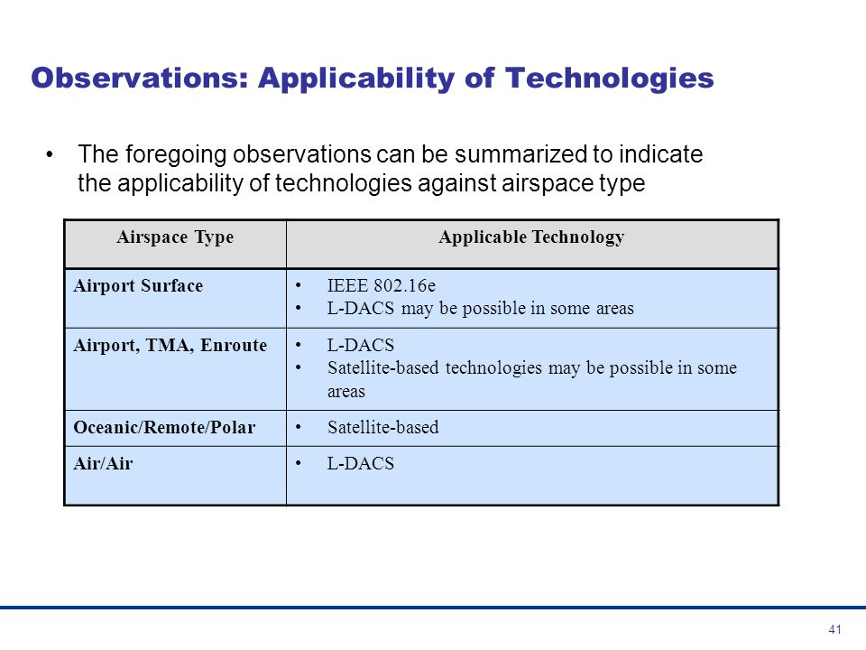 Observations: Applicability of Technologies