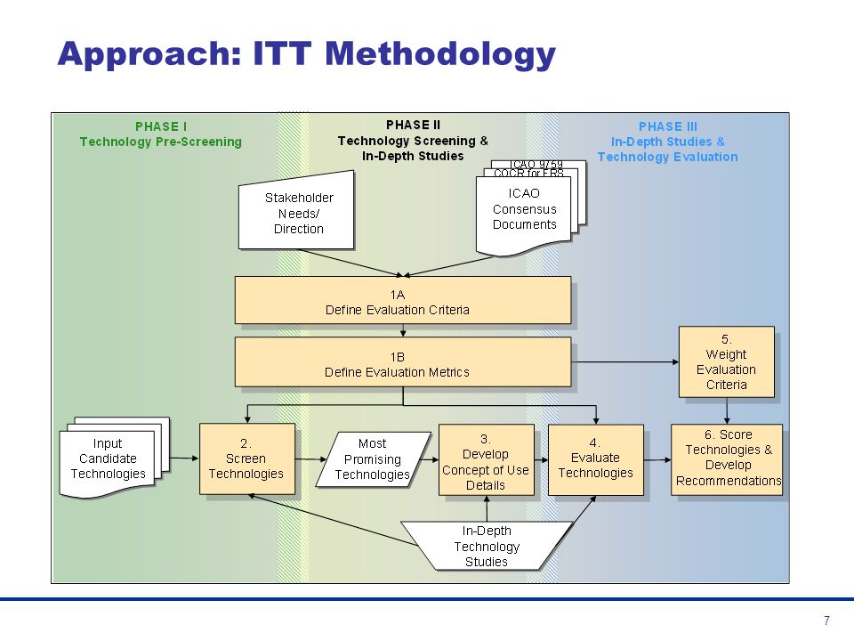 Approach: ITT Methodology