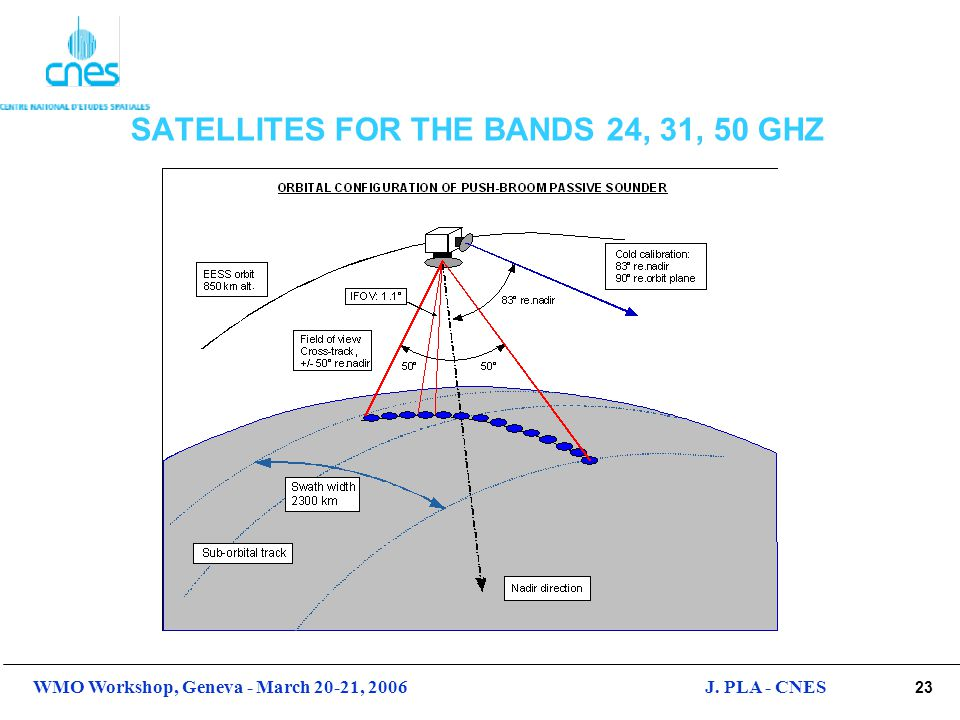 SATELLITES FOR THE BANDS 24, 31, 50 GHZ