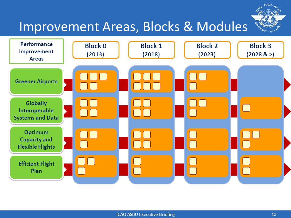 Improvement Areas, Blocks & Modules