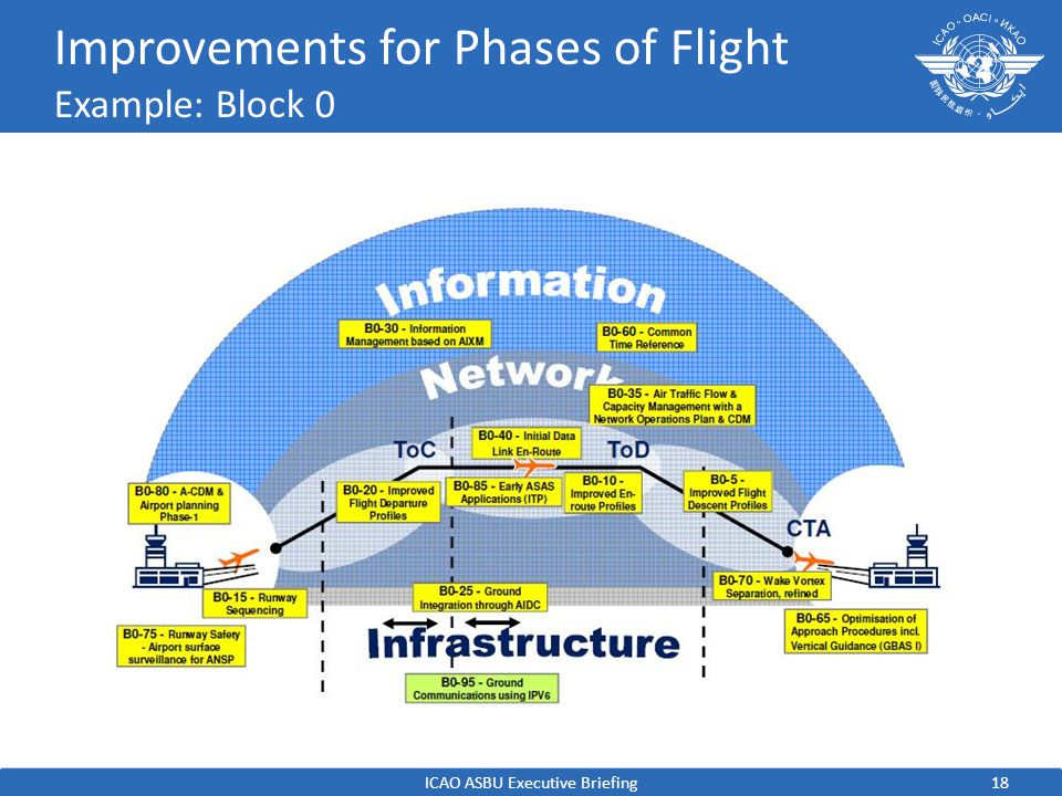 Improvements for Phases of Flight Example: Block 0