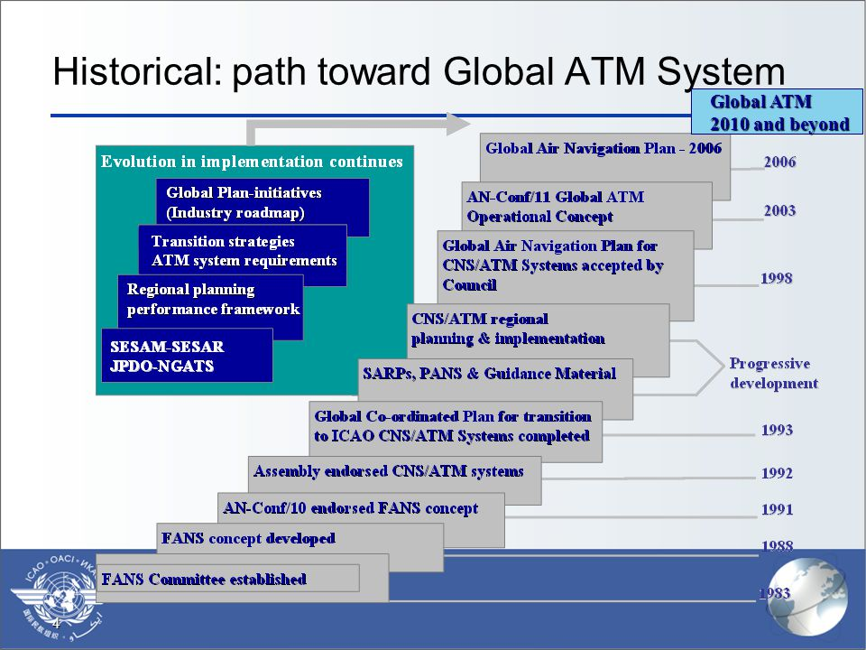 Historical: path toward Global ATM System