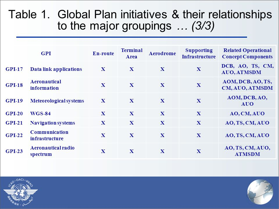 Table 1. Global Plan initiatives & their relationships