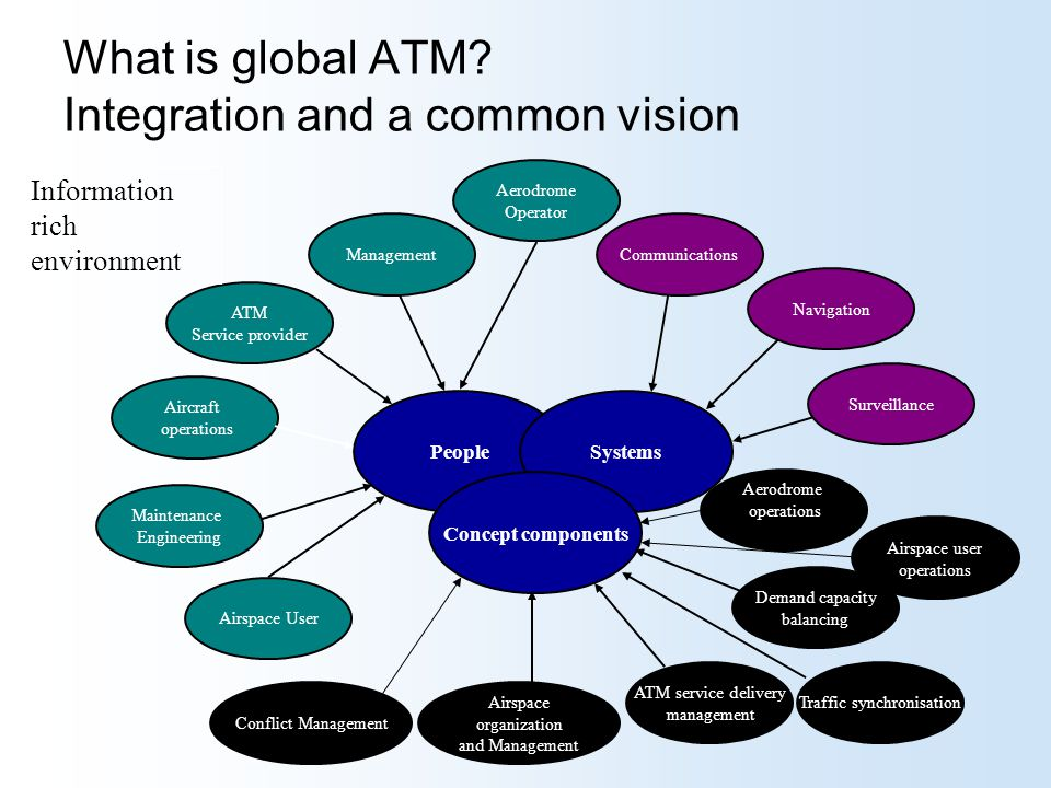 What is global ATM Integration and a common vision