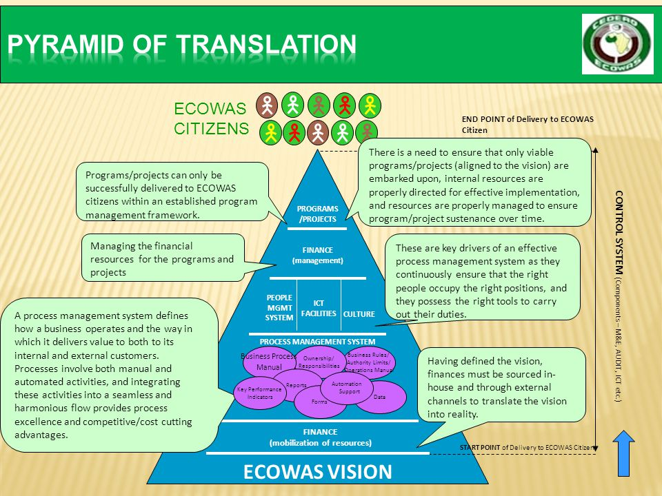 PYRAMID OF TRANSLATION
