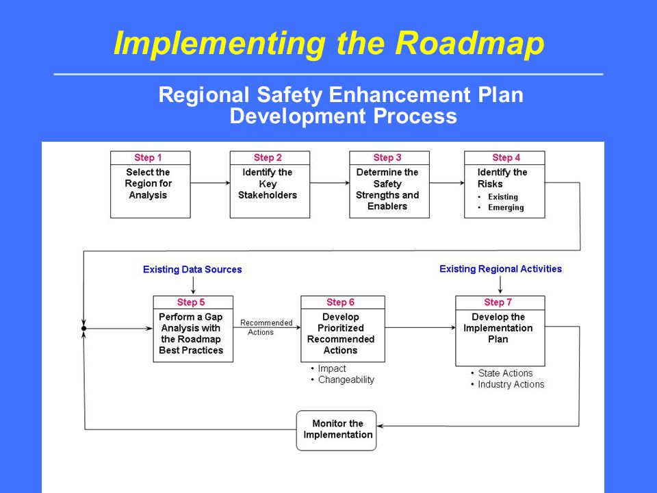 Implementing the Roadmap Regional Safety Enhancement Plan