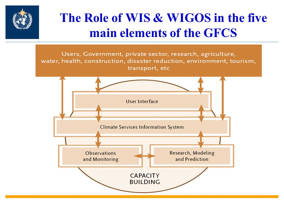 The Role of WIS & WIGOS in the five main elements of the GFCS