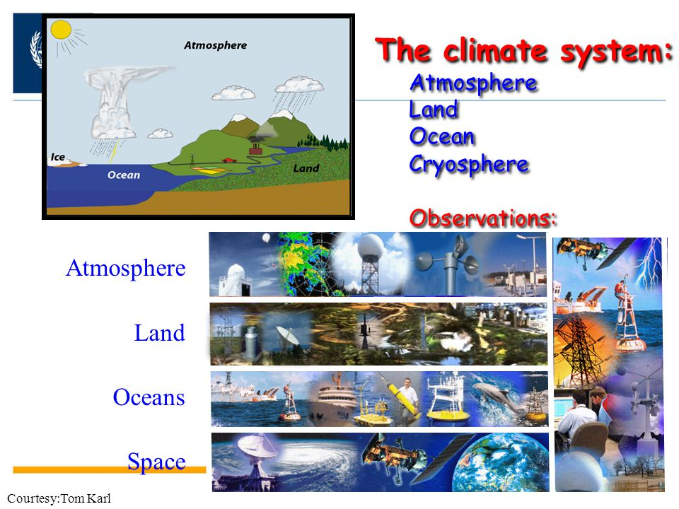 The climate system: Atmosphere Land Oceans Space Atmosphere Land Ocean