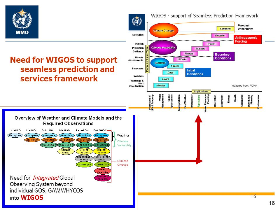 Need for WIGOS to support seamless prediction and services framework