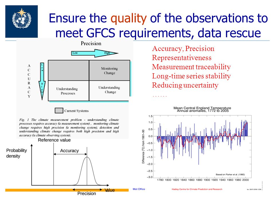 Ensure the quality of the observations to meet GFCS requirements, data rescue