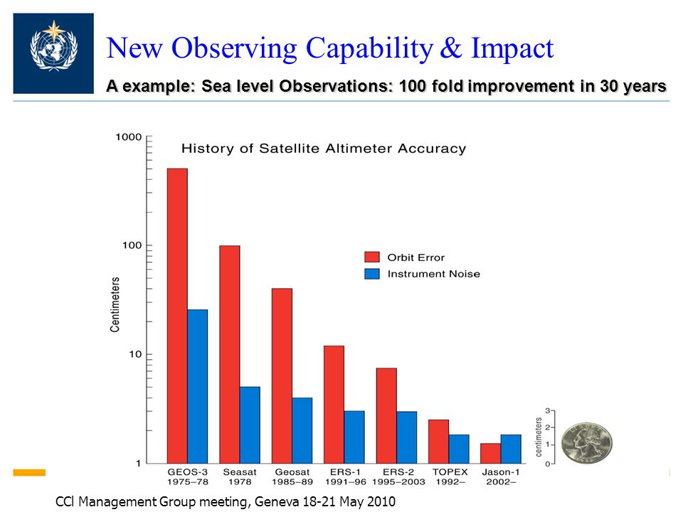 New Observing Capability & Impact