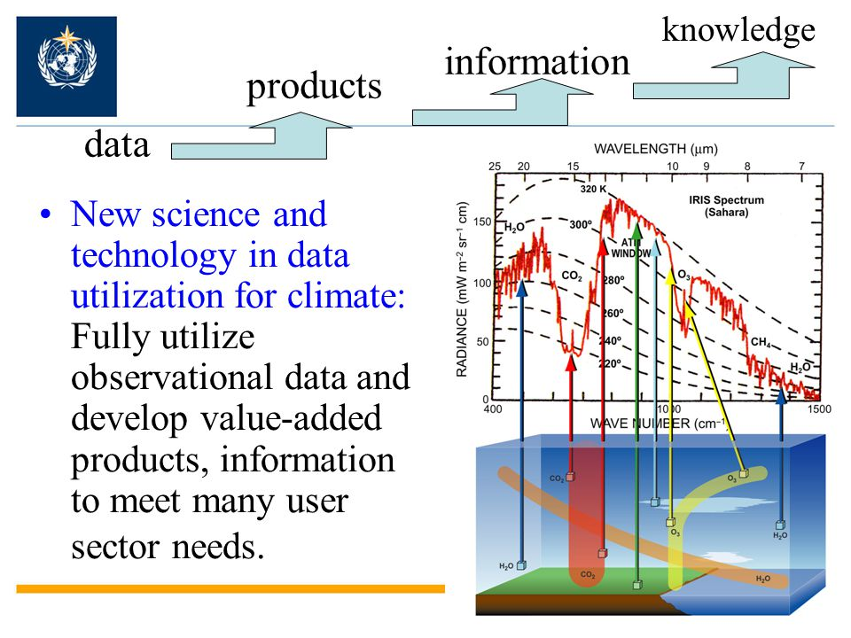 knowledge information products data