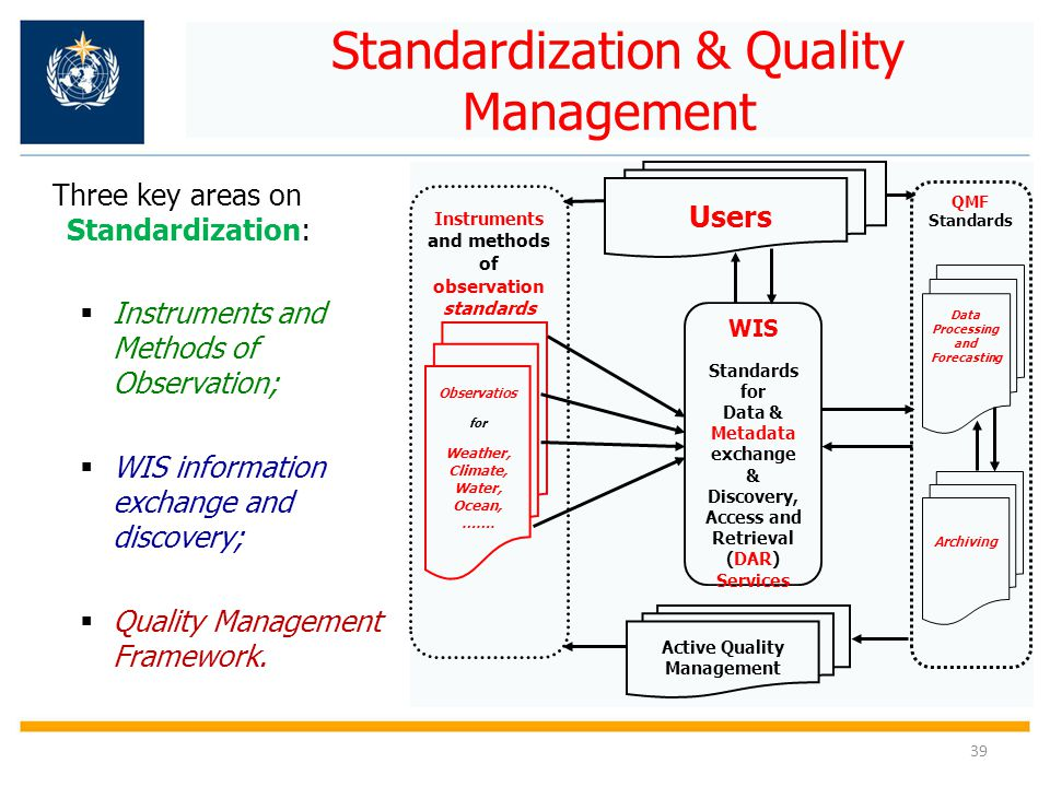 Standardization & Quality Management