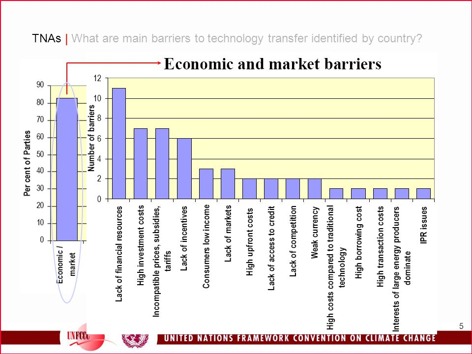 TNAs | What are main barriers to technology transfer identified by country