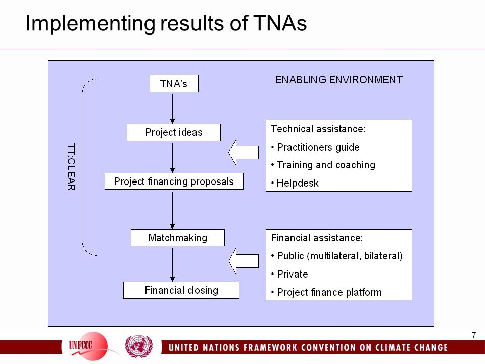 Implementing results of TNAs