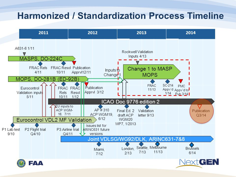 Harmonized / Standardization Process Timeline
