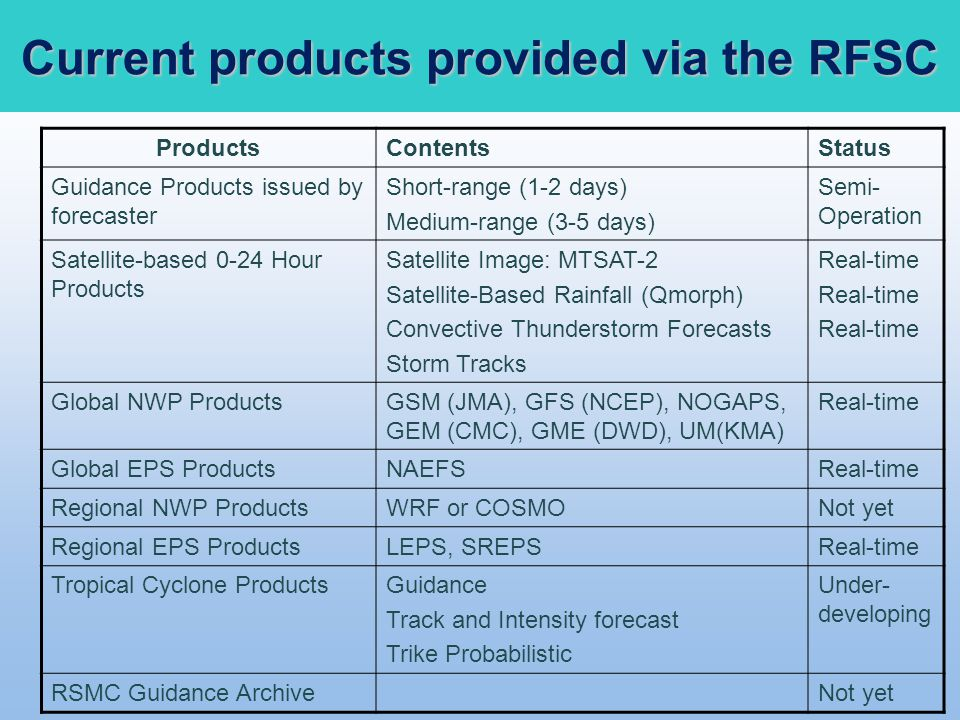 Current products provided via the RFSC
