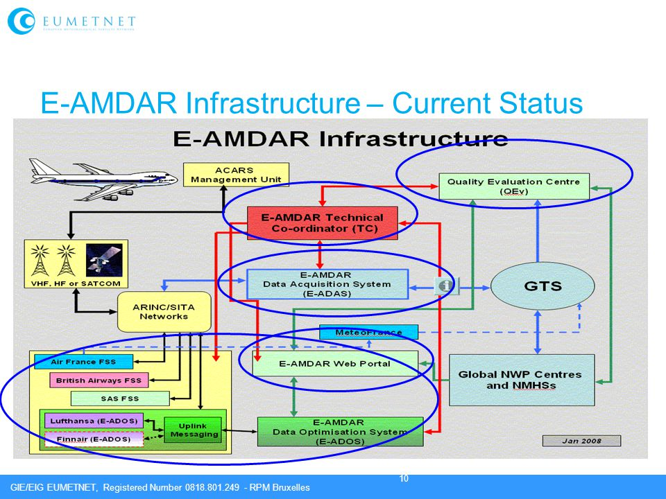 E-AMDAR Infrastructure – Current Status