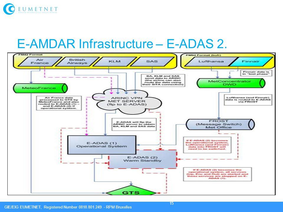 E-AMDAR Infrastructure – E-ADAS 2.