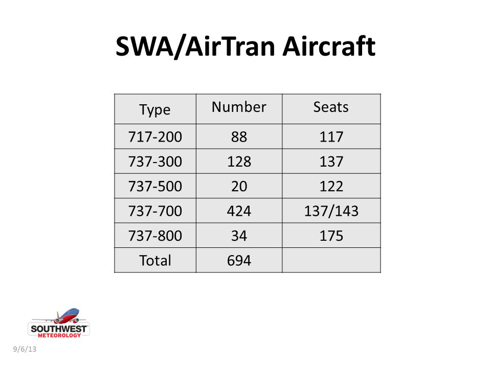 SWA/AirTran Aircraft Type Number Seats