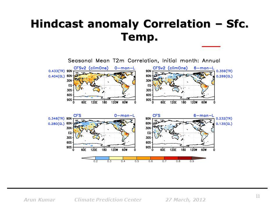 Hindcast anomaly Correlation – Sfc. Temp.