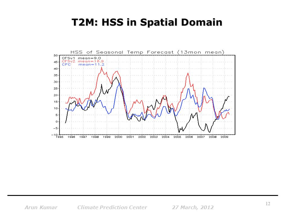 T2M: HSS in Spatial Domain