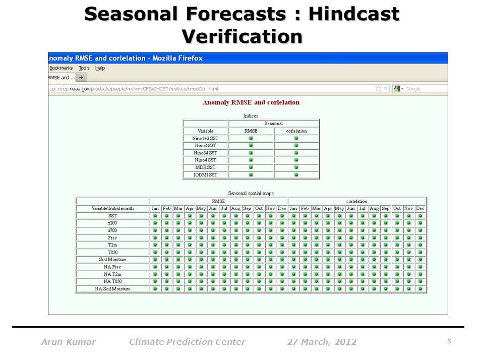 Seasonal Forecasts : Hindcast Verification