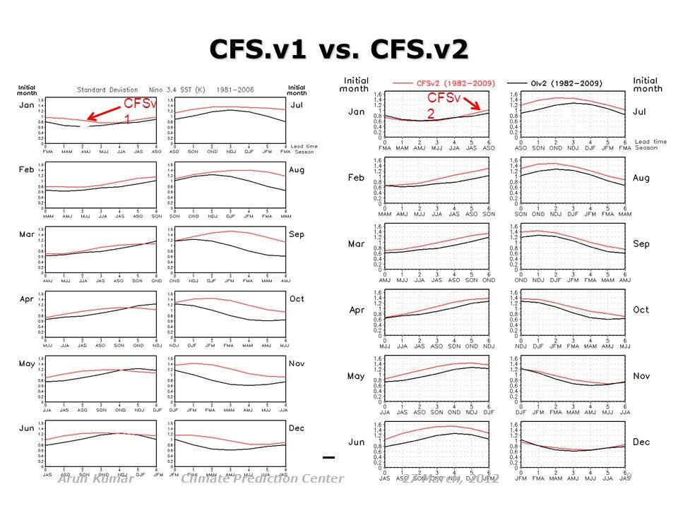 Nino34 SST standard deviation