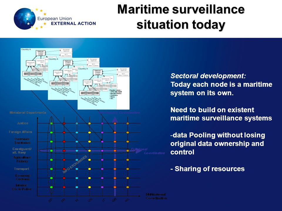 Maritime surveillance situation today