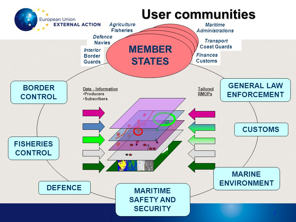 User communities MEMBER STATES GENERAL LAW ENFORCEMENT BORDER CONTROL