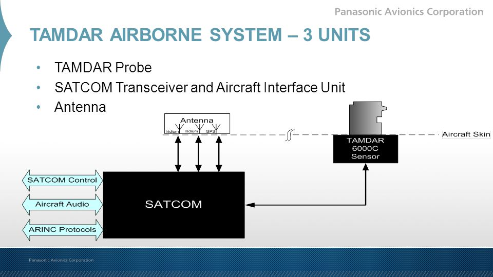 TAMDAR AIRBORNE SYSTEM – 3 UNITS